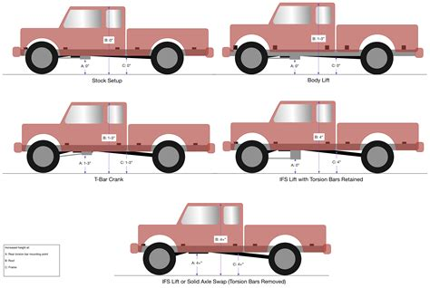 Car Lift Types by The Ranger Owner S Guide To Getting A Lift S 233 Guin