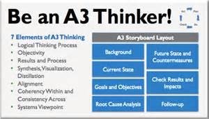 generating value through a3 thinking linkedin