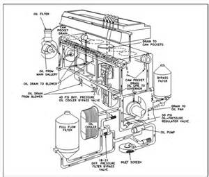 engine lubrication diesel engine assignment help