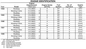 chevy engine id code lookup chevy free engine image for