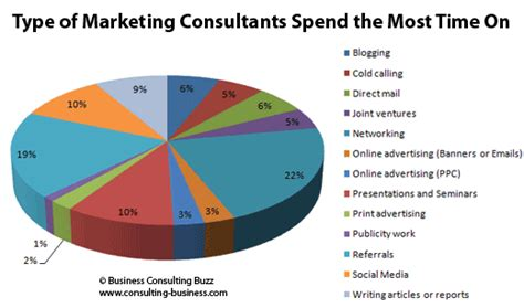 how much do companies spend on content marketing amount consultants spend on marketing most effective