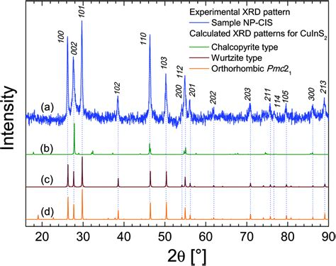 xrd pattern of tetragonal structure synthesis of cuins 2 nanocrystals from a molecular complex