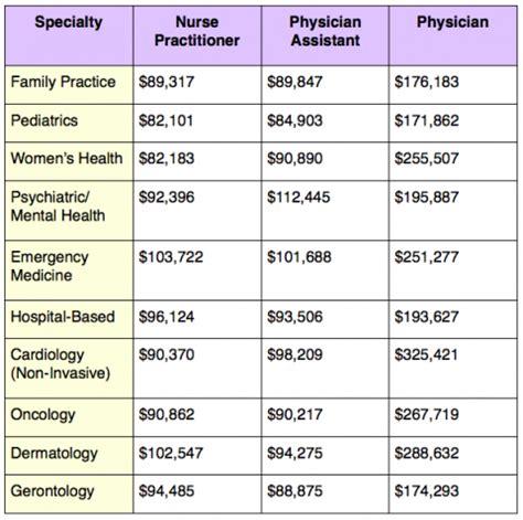Mba Vs Doctor Salary by Best 25 Rn Salary Ideas On Bsn Nursing Salary