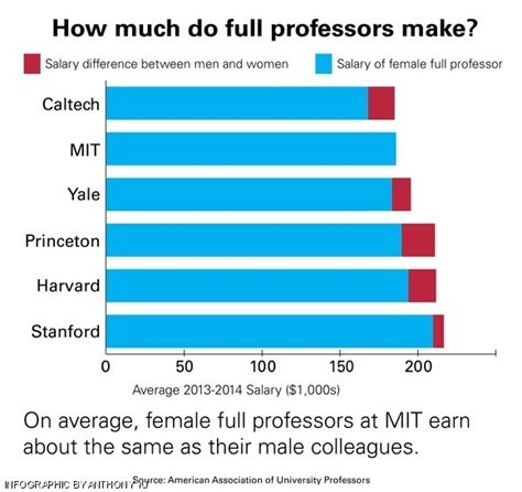 Average Mba Professor Salary what is the typical salary of a professor and a postdoc of