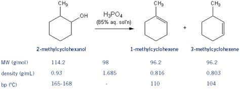 hydration vs dehydration reaction dehydration of alcohols mendelset