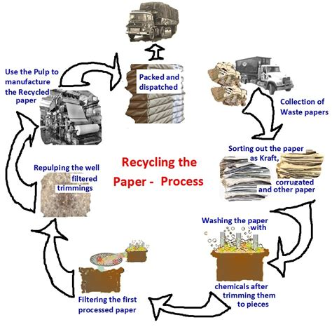 Procedure Of Paper - paper recycling process car interior design