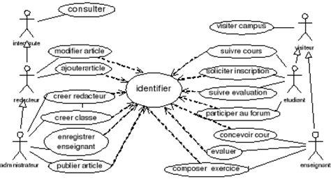 diagramme use d un site e commerce memoire cr 233 ation d un site web dynamique avec