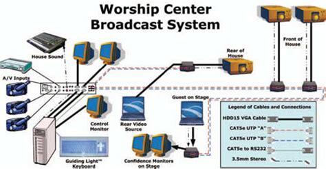 church sound system setup diagram typical wiring diagram for church a v system 50