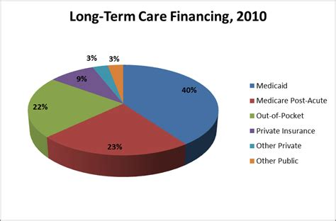 free market healthcare nursing home payment and financing