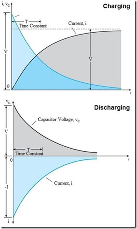 experiment for charging and discharging of a capacitor capacitor theory