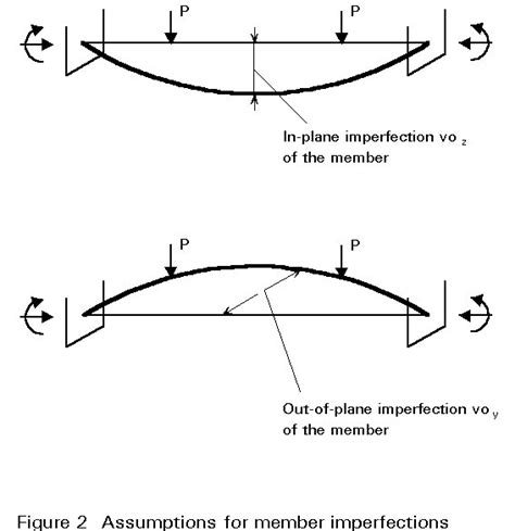 flexural torsional buckling of structures new directions in civil engineering books l071003