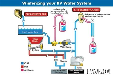 do you have to dewinterize a boat rv fresh water system diagram trailers pinterest