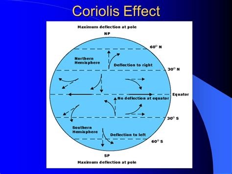 diagram of coriolis effect coriolis effect pictures to pin on thepinsta