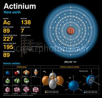 Number Of Protons In Actinium Actinium Atomic Structure Stock Image C018 3770