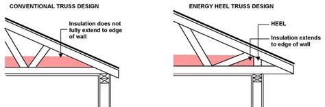Home Design Hvac energy saving money saving features ann arbor builders
