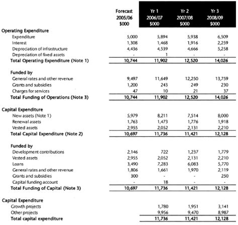capital expenditure report template capital expenditure exles images