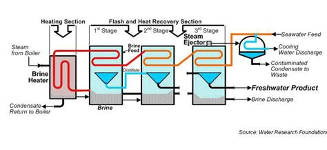 design of multi effect distillation multi stage flash related keywords suggestions multi