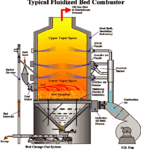 fluidized bed combustion figure