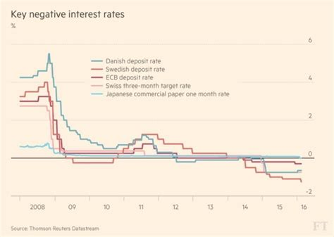 apr bank why is everyone talking about negative interest rates