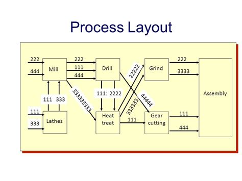layout design procedure facility layout ppt download