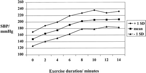 the stress test how pressure can make you stronger and sharper books systolic blood pressure response to exercise stress test
