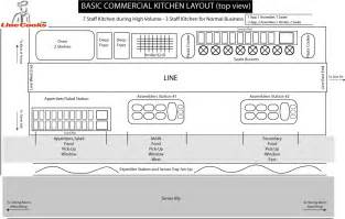 Commercial Kitchen Layout Design Alfa Img Showing Gt Simple Restaurant Kitchen Designs