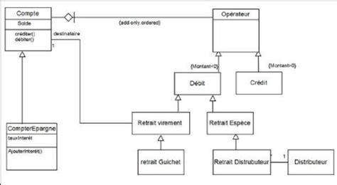 création diagramme de classe en ligne memoire conception et r 233 alisation d un site web