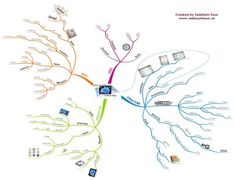 draw a mind map how to draw mind map image