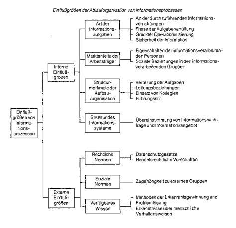 aufbauorganisation bank ablauforganisation wirtschaftslexikon