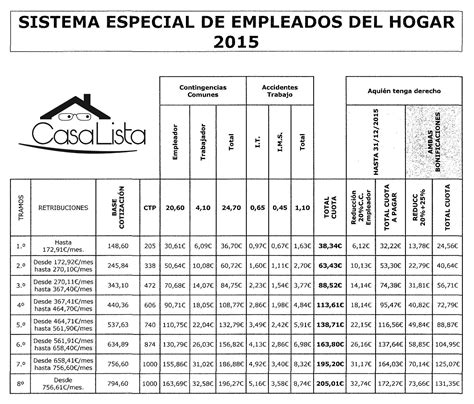 tabla de regimen seguridad social empleadas hogar2016 tablas cotizacin a la seguridad social empleadas del