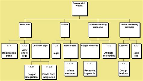work breakdown structure for it projects wbs
