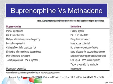 Methadone Vs Suboxone For Detox by Opioid Pharmacology An Overview With Emphasis On Clinical