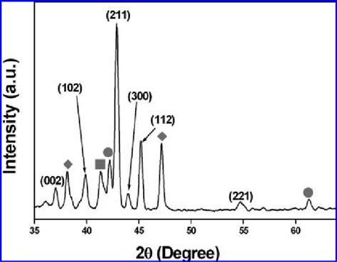 xrd pattern of vanadium x ray diffraction xrd pattern of v 5 si 3 nanostructures