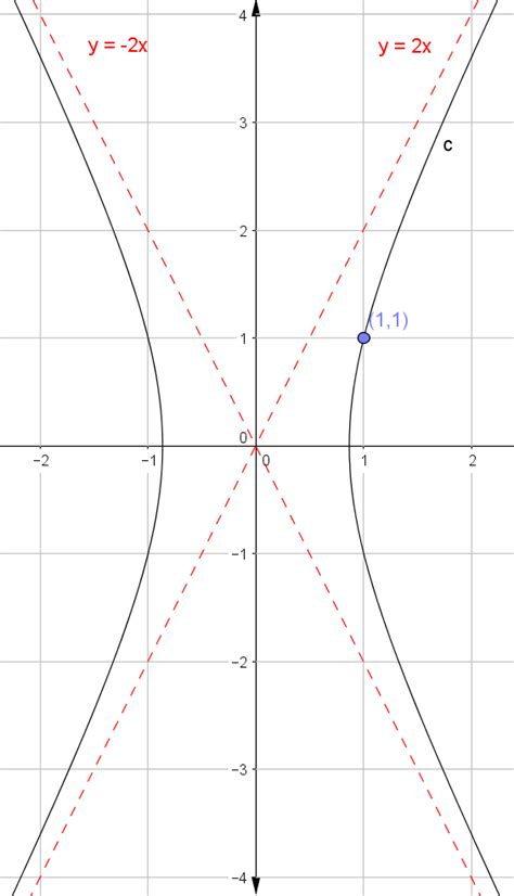 graph conic sections conic sections what is the equation of this hyperbola