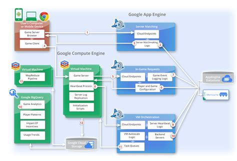 reference architecture diagram server reference architecture with app engine and