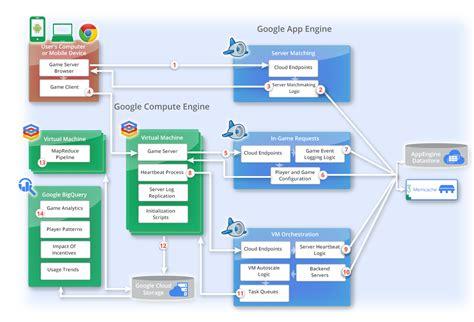 cloud based architecture diagram dedicated server gaming solution cloud platform