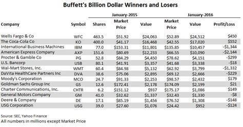 warren buffett s billion dollar winners and losers