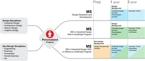 design management undergraduate master of science in industrial design university of houston