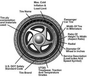 Car Tire Size Information How To Read A Tire Sidewall