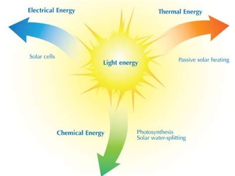 what is light light energy pixshark com images galleries with a