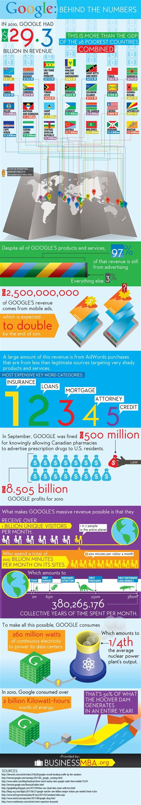 google images numbers google the ultimate numbers bomb infographic bit rebels