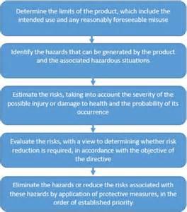 electrical safety  risk assessment ce marking association