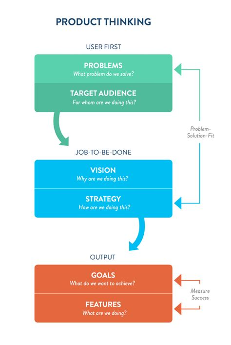 product layout problems why product thinking is the next big thing in ux design