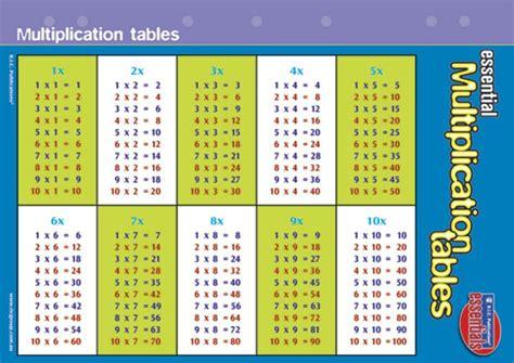 table de multiplication de 14 imprime tablas de multiplicar