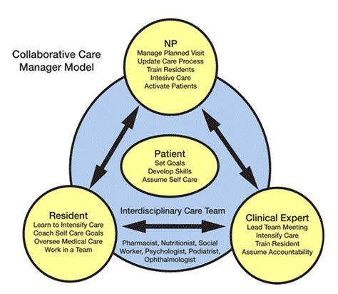 design and environment np collaborative care manager model agency for healthcare
