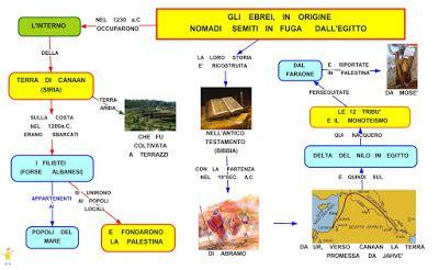 ebrei alimentazione mappa concettuale gli ebrei