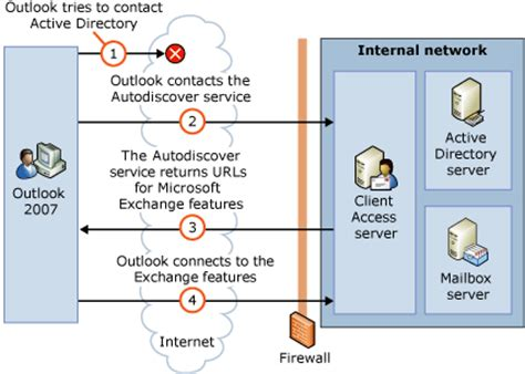 Office 365 Outlook Autodiscover Outlook Profile Autodiscover Service Order Of Precedence