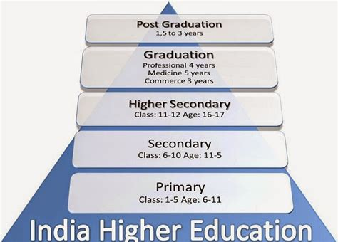 india higher education report 2015 books types of higher education institutions in india higher