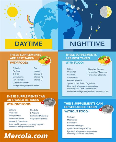 supplement timing timing matters why it s important when and how you take