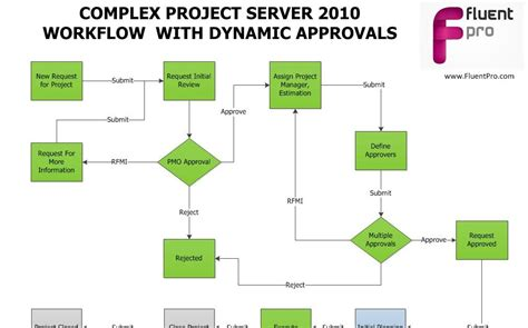 dynamic workflow microsoft project server 2010 2013 implementer